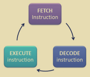 fetchdecodeexecute copy